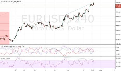 EURUSD: sell it ,should see drop.