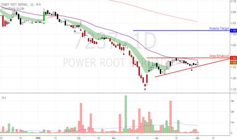 7237: PWROOT - potensi entri breakout