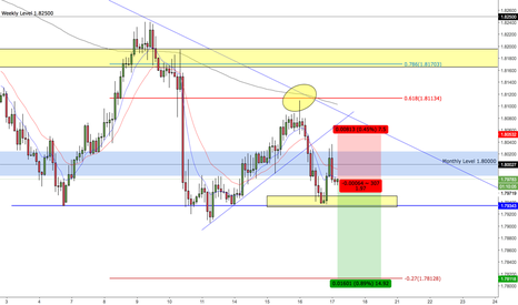 GBPAUD: GBPAUD - SHORTS TRIGGERED