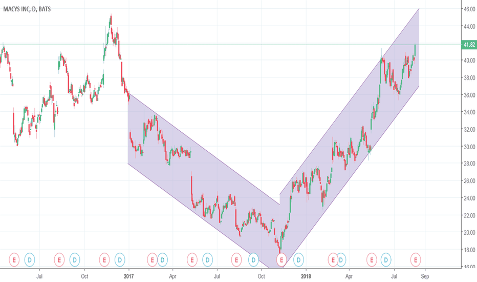 M Stock Price And Chart Tradingview