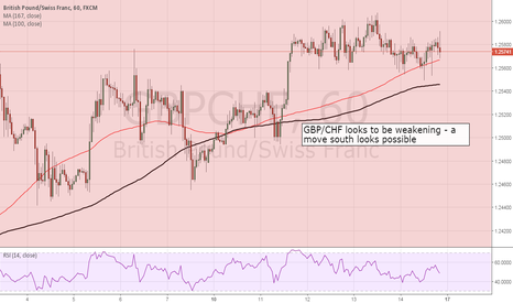 GBPCHF: GBPCHF looks to be weakening