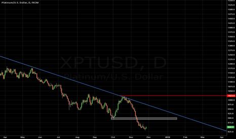 XPTUSD: Platinum - Potential Short Opportunity