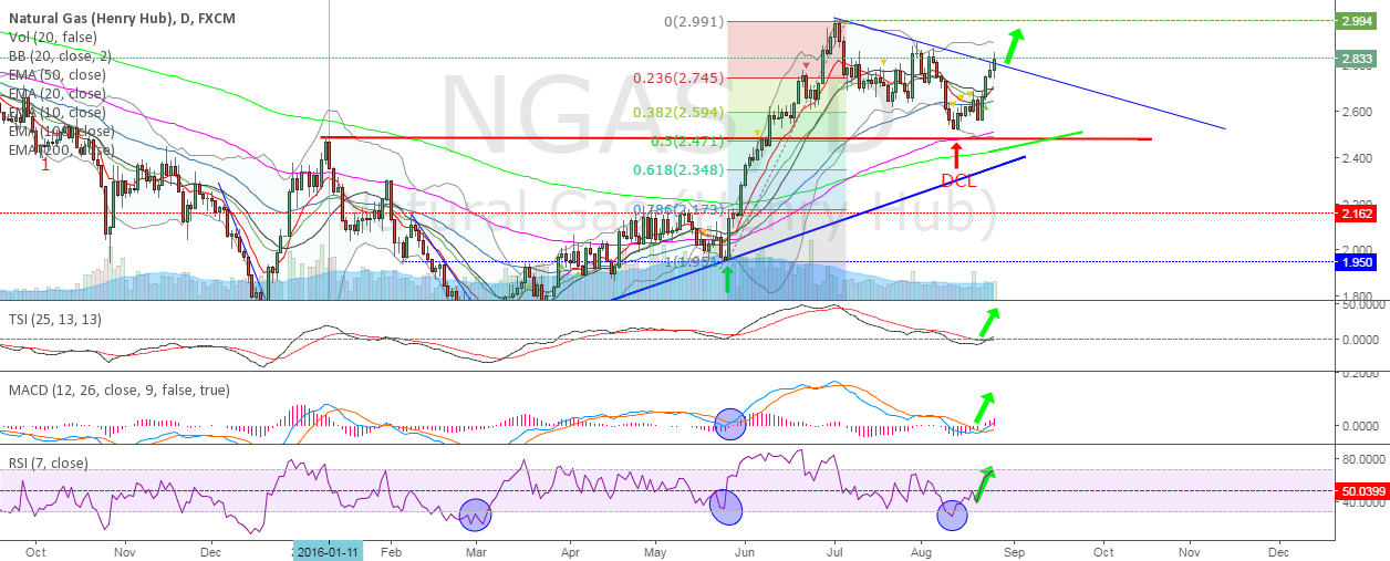 NatGas - Confirmed bottom