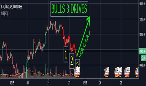 BTCUSD: BITCOIN - Formacja 3 Drives - Bulls na horyzoncie ?