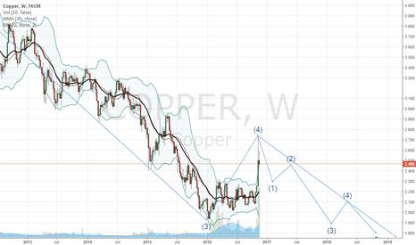 COPPER: Elliott wave analysis wave 5 down is underware targets 2.00 to 1