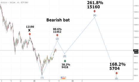 BTCUSD: bitcoin Bearish bat 02-17 04:38 korea