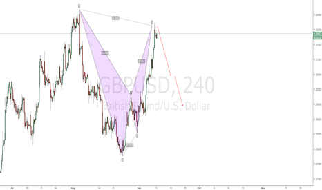GBPUSD: GBPUSD Bearish Bat Pattern- Short Now
