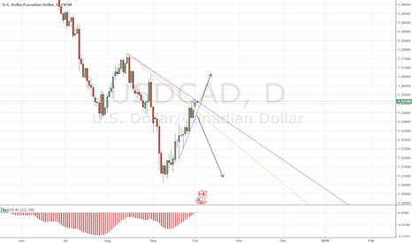 USDCAD: USDCAD - Watchlisted Again - 4 Hour/Daily