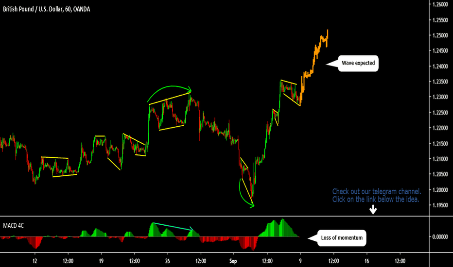 GBP USD Chart - Pound Dollar Rate — TradingView