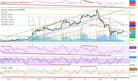 BTCUSD: Huge reverse divergence in 15min chart Feb 16
