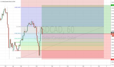 USDCAD: USDCAD: восходящий тренд не сломлен.