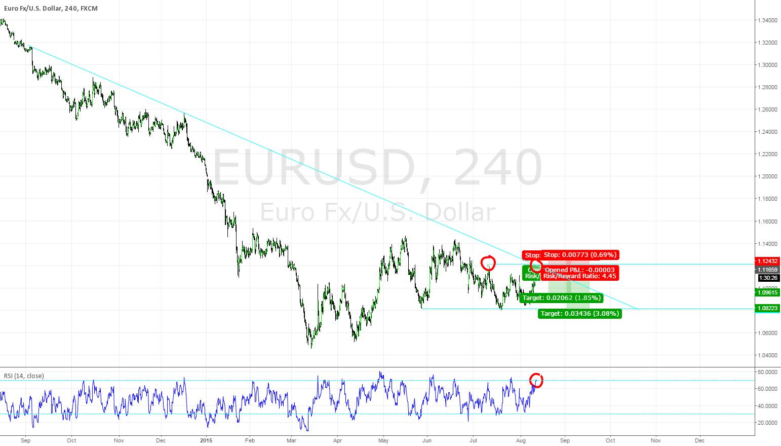 EURUSD Double Top Trend Continuation Trade