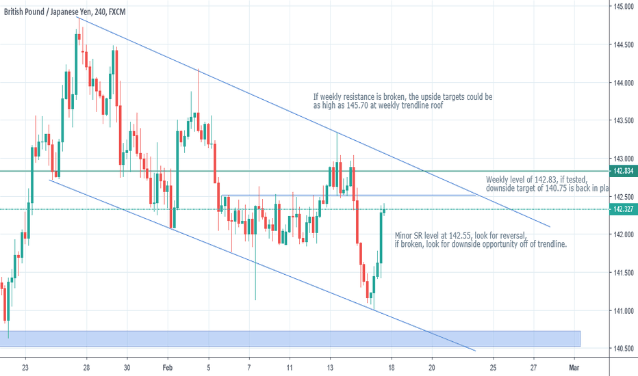 GBPJPY: GBP/JPY analysis - favourable short opportunites