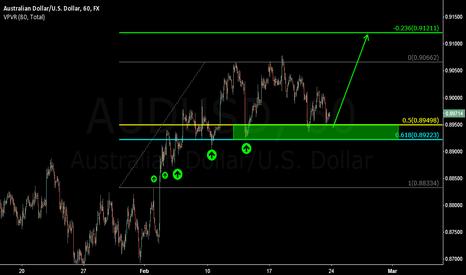 AUDUSD: Bulls still in charge