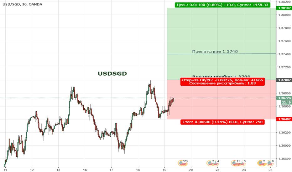 USDSGD:  Цена продолжает формировать восходящую тенденцию