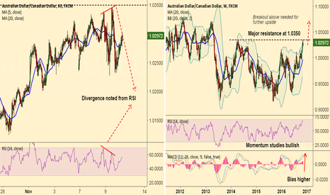 AUDCAD: Divergence on 1H AUD/CAD, short rallies