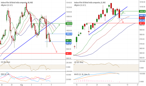 NIFTY: Nifty Review for Aug 9