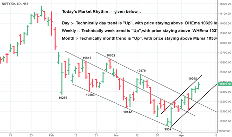 NIFTY: *Staying above 10293,prices heading 10400-450 & more *