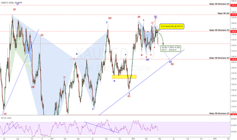 XAUUSD: Gold: Using Wave Counting To Cut Through The Confusion +200 Pips