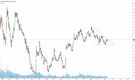 PWE: PWE Descending Triangle