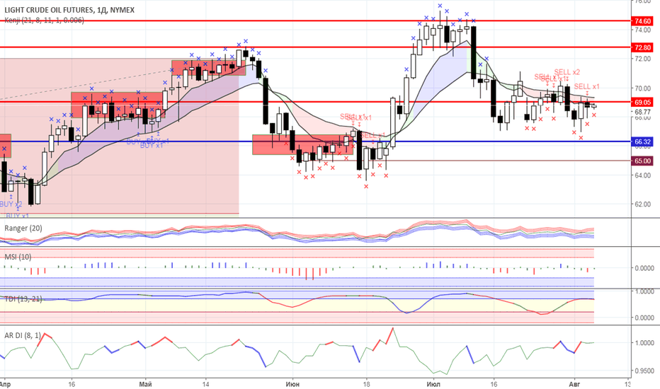 CL1!: Диапазонная торговля: Нефть и Золото на 06.08.2018 года