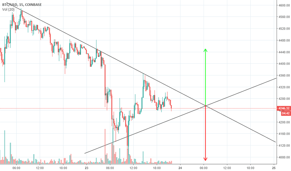 BTCUSD: #BTC just learning not to trand