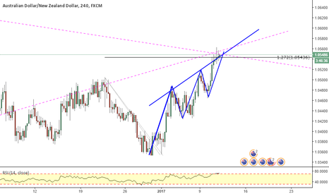 AUDNZD: AUDNZD _ completion of Three drives pattern