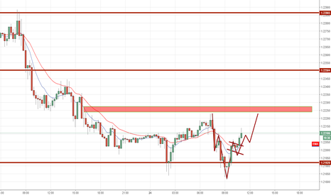 EURUSD: head and sholder parttern