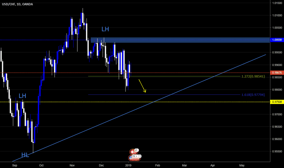 USDCHF: Expecting USDCHF to be more BEARISH