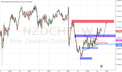 NZDCHF: waiting to go long