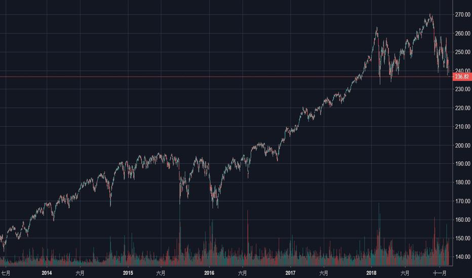 VOO: ETF買下全世界:投資美國股市的三支ETF:VTI、VOO、SPY到底買什麼?