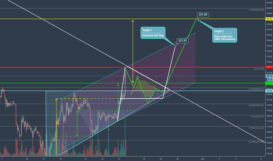 ETHEUR: Possible first long signal for ETH !