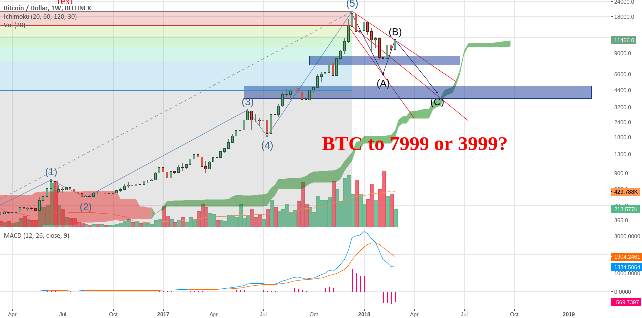 BTC to 7999 or 3999? Stay minimal on BTC...