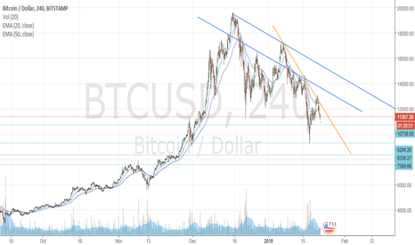 BTCUSD: Sell BTC USD - TGT 9300
