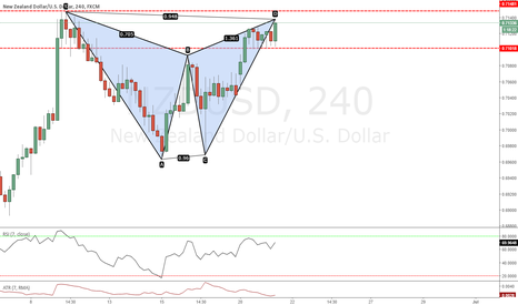 NZDUSD: at markrt gartley 4hr nzdusd