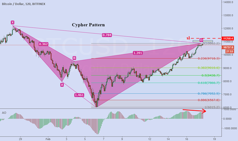 BTCUSD: a cypher pattern in btcusd Along with divergence