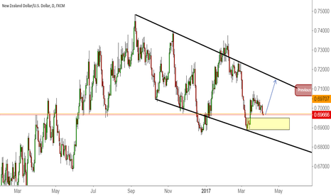 NZDUSD: Price ranging within the channel