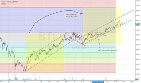 BTCUSD: BTC Elliot Wave Analysis