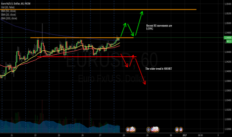 EURUSD: EURUSD wait to see which way it breaks before trading