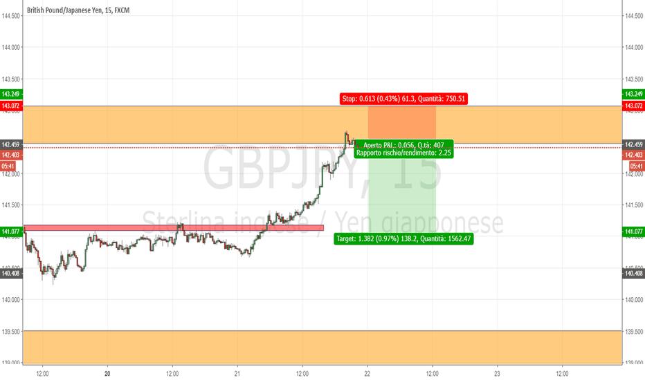 GBPJPY: Possibile ingresso short su GBP/JPY