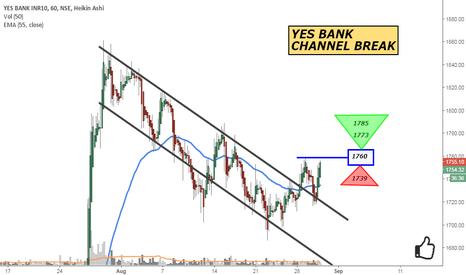 YESBANK: YES BANK: CHANNEL BREAK
