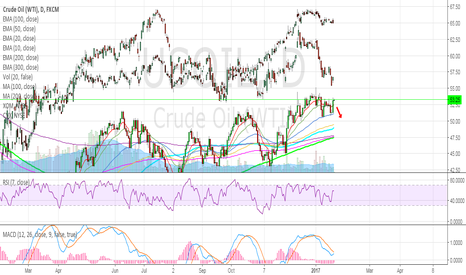 USOIL: OIL - EXXON and CHEVRON