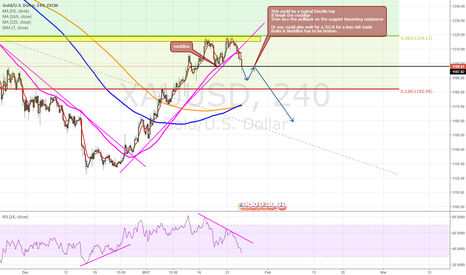 XAUUSD: Double TOP xauusd Breaking the trendline