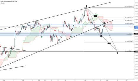 GBPUSD: GBP USD SELL ON A BREAK AND RETEST