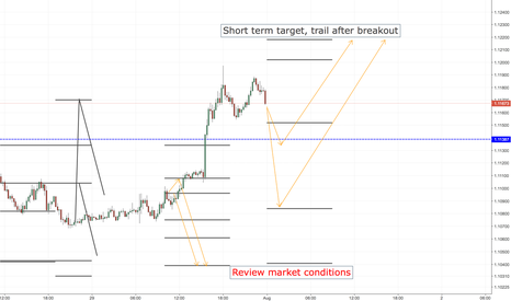 EURUSD: EURUSD LONG ENTRY LEVELS, ASIA SESSION ONLY