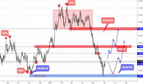 EURUSD: EUR/USD buy Limit.  We should open buy if price will make a P...