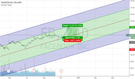 FB: Facebook will reach 140$ soon