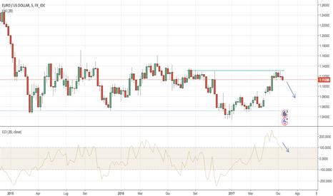 EURUSD: Potenziale ribasso EUR-USD settimanale.
