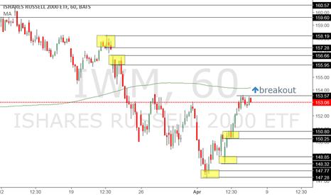 IWM: bullish on the overall market