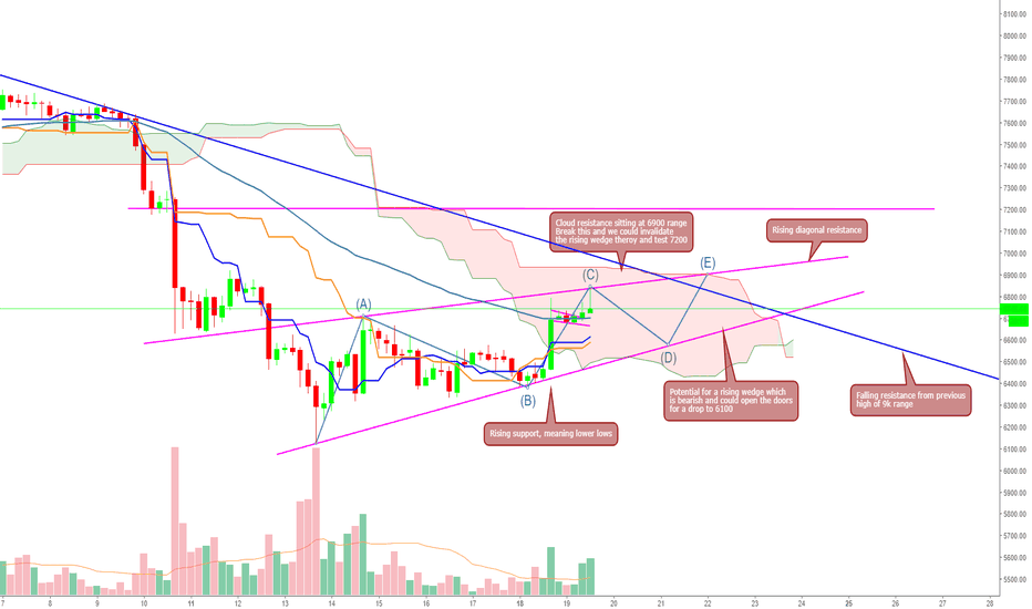 BTCUSD: Bitcoin - Rising wedge?